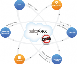 Boomi for salesforce.com® Integration